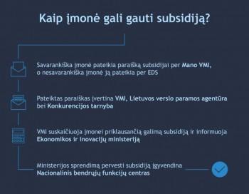 vmi 210226 subsidija verslui schema kaip